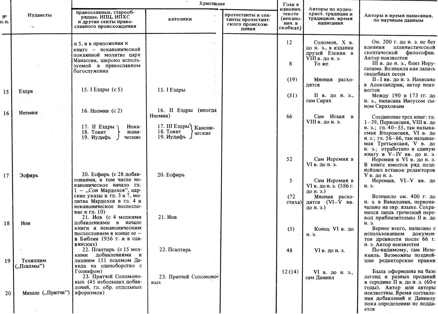 Ветхий завет в схемах и таблицах